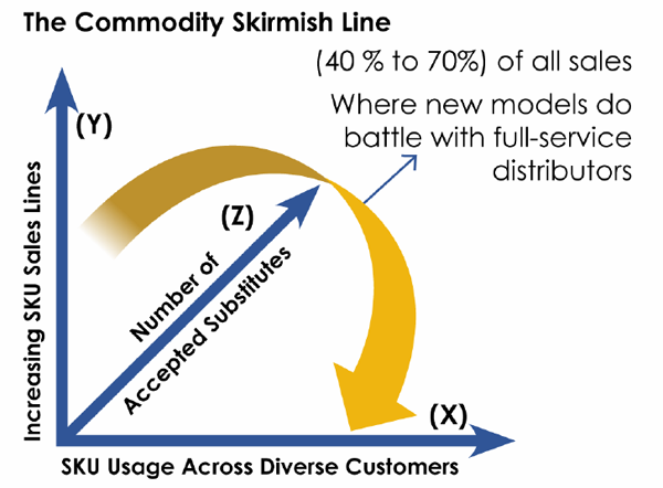 The Commodity Skirmish Line