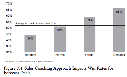 Sales coaching approach impacts win rates