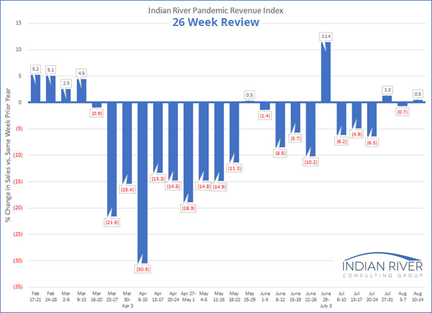 Pandemic Revenue Index - 26-week review