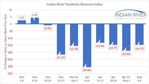 Weekly Pandemic Revenue Index for week of May 4-8