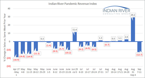 Pandemic Revenue Index Sept. 7-11, 2020