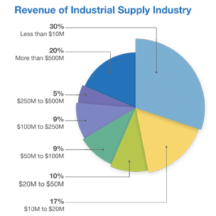 industrial supply industry