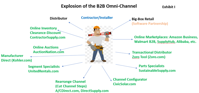 Explosion of the B2B Omni-Channel